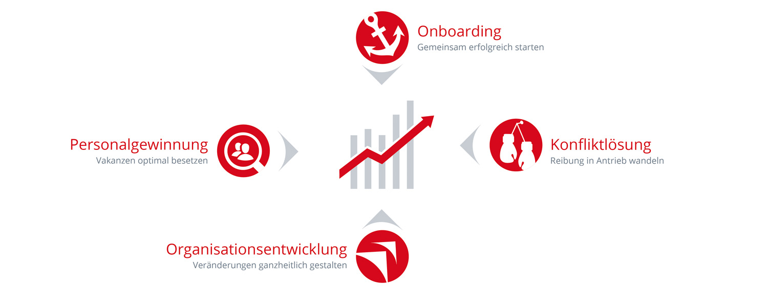 Angebot Active Sorucing Recruitment Onboarding HR Prozesse Mediation
